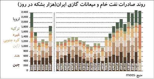 افزایش روند تولید نفت خام در ایران