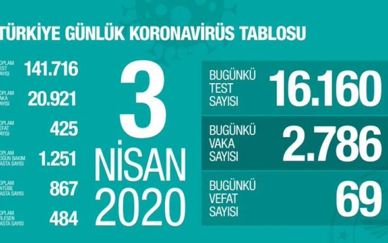 ترکیه؛ خروج جوانان زیر ۲۰سال از خانه ممنوع شد