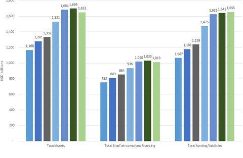 انتشار دادههای آماری بانکداری اسلامی توسط IFSB؛ شش ماهه اول ۲۰۲۰